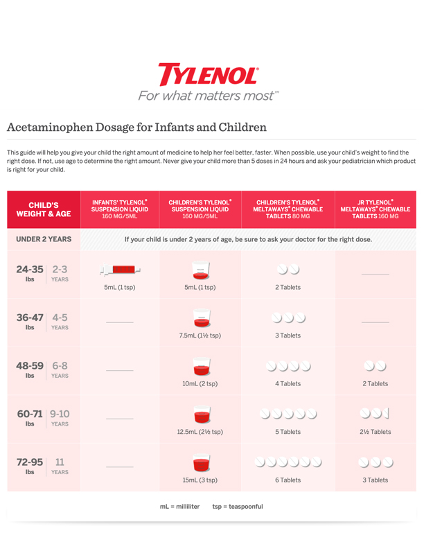 Infant Tylenol Dose Chart 2016 Tylenol Dosage Chart Parenting